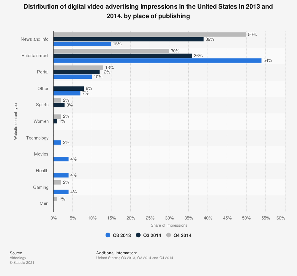 Statistic: Distribution of digital video advertising impressions in the United States in 2013 and 2014, by place of publishing | Statista