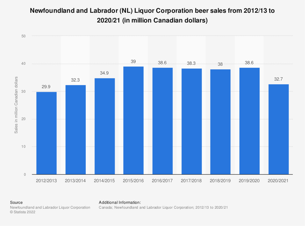 Statistic: Newfoundland and Labrador (NL) Liquor Corporation beer sales from 2012/13 to 2017/18 (in million Canadian dollars) | Statista