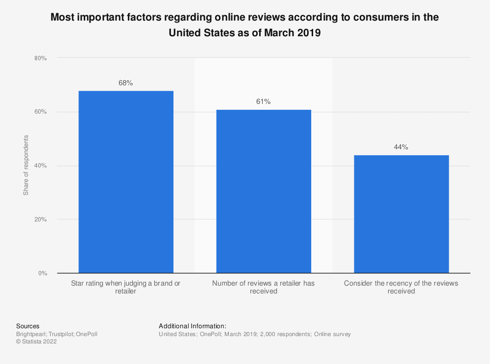 Statistic: Most important factors regarding online reviews according to consumers in the United States as of March 2019 | Statista