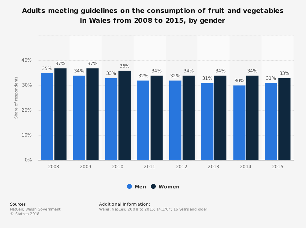 Statistic: Adults meeting guidelines on the consumption of fruit and vegetables in Wales from 2008 to 2015, by gender | Statista
