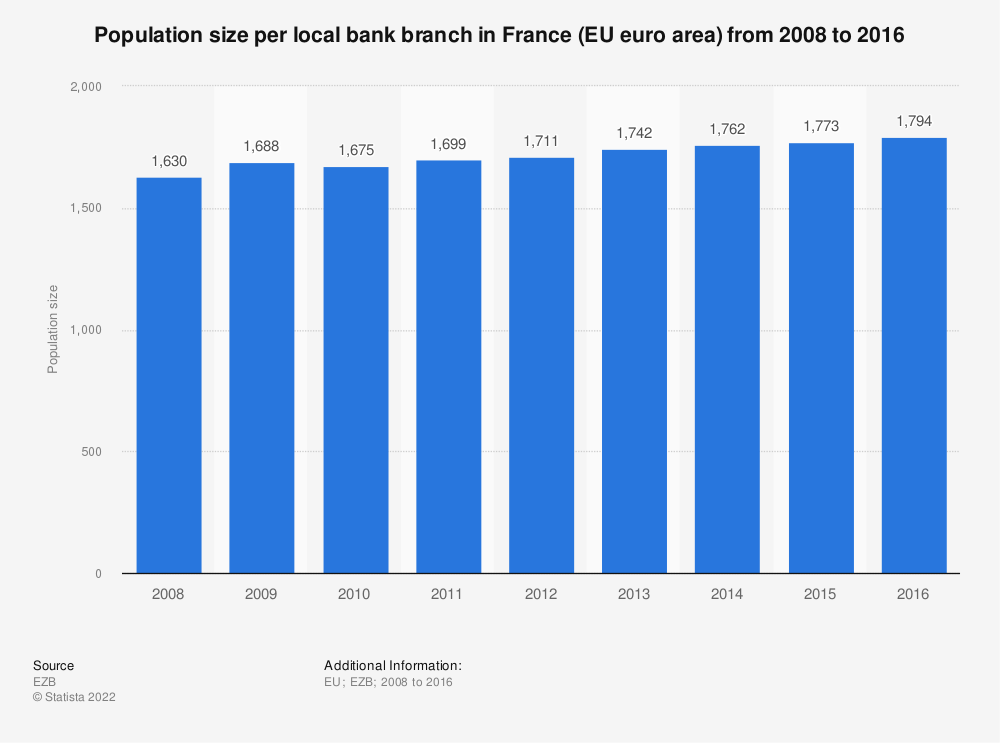 Statistic: Population size per local bank branch in France (EU euro area) from 2008 to 2016 | Statista