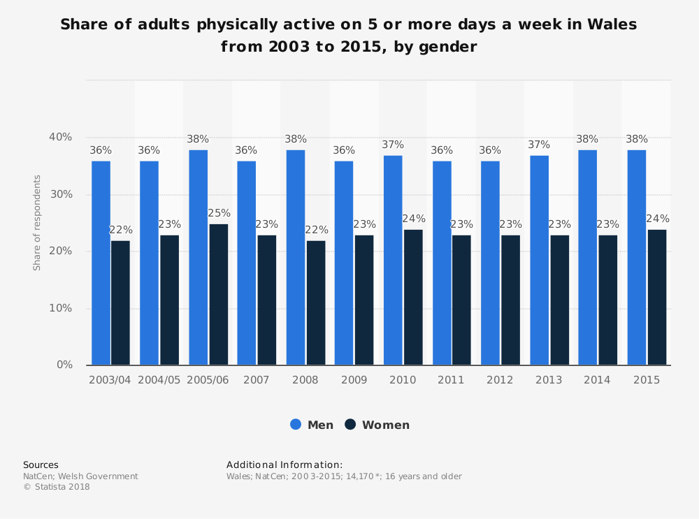 Statistic: Share of adults physically active on 5 or more days a week in Wales from 2003 to 2015, by gender   Statista
