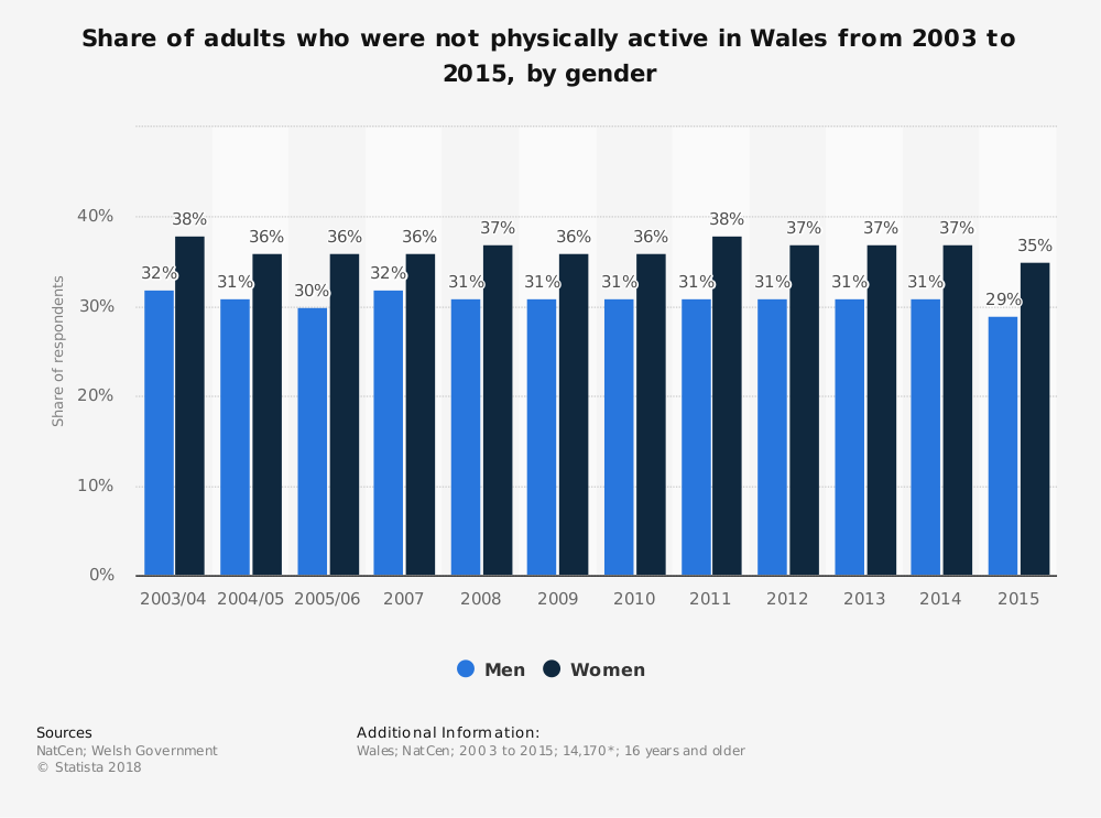 Statistic: Share of adults who were not physically active in Wales from 2003 to 2015, by gender | Statista