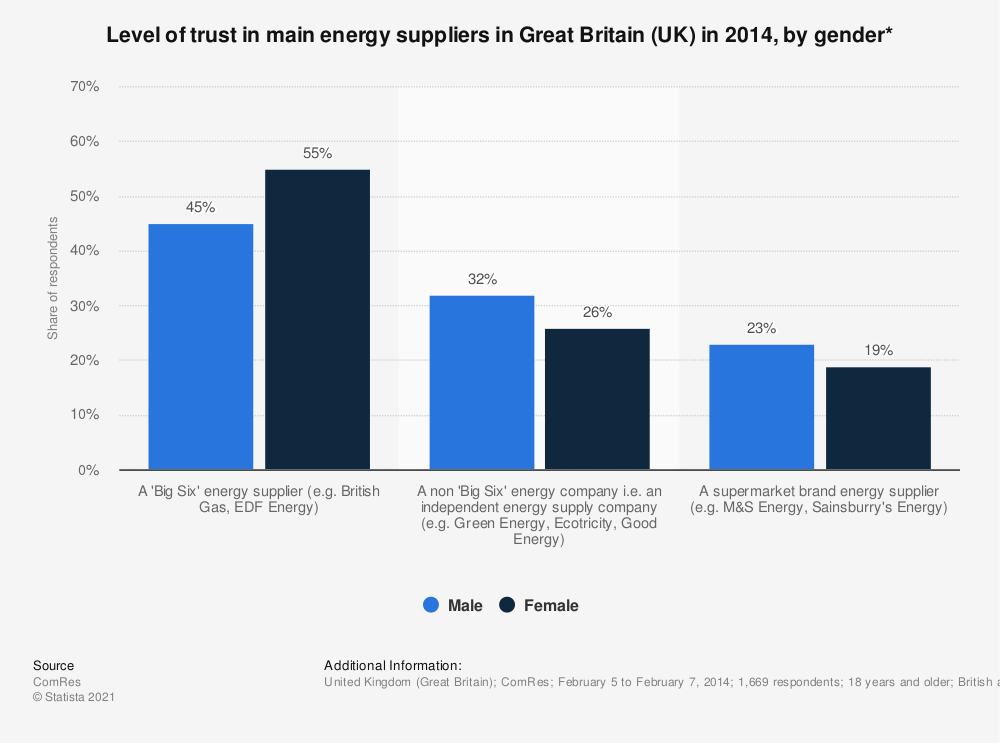 Statistic: Level of trust in main energy suppliers in Great Britain (UK) in 2014, by gender* | Statista
