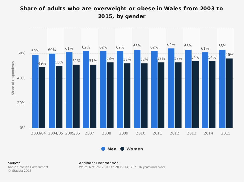 Statistic: Share of adults who are overweight or obese in Wales from 2003 to 2015, by gender | Statista