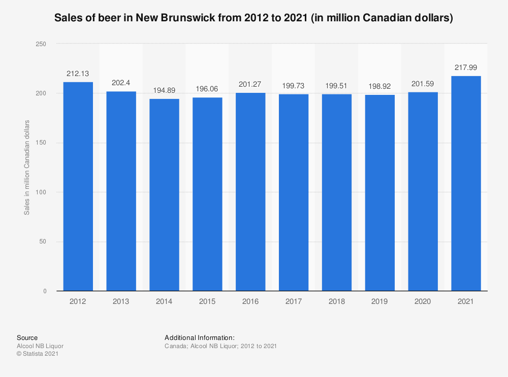 Statistic: Sales of beer in New Brunswick from 2012 to 2018 (in million Canadian dollars) | Statista