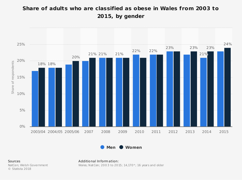 Statistic: Share of adults who are classified as obese in Wales from 2003 to 2015, by gender | Statista