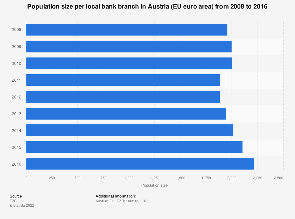 Statistic: Population size per local bank branch in Austria (EU euro area) from 2008 to 2016 | Statista