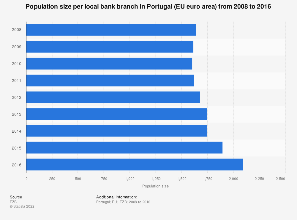 Statistic: Population size per local bank branch in Portugal (EU euro area) from 2008 to 2016 | Statista