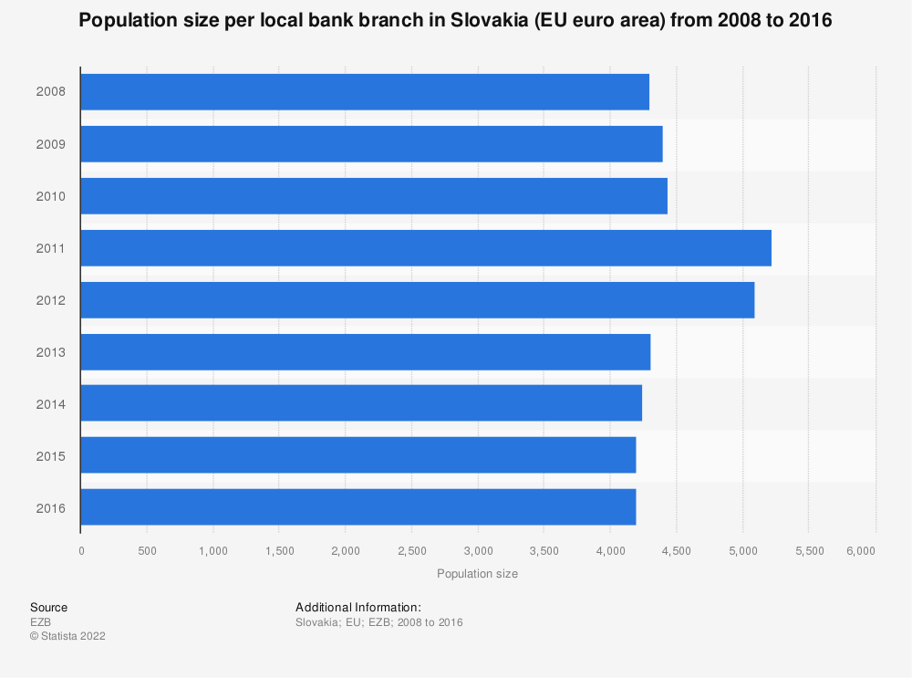 Statistic: Population size per local bank branch in Slovakia (EU euro area) from 2008 to 2016 | Statista