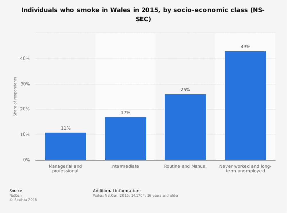 Statistic: Individuals who smoke in Wales in 2015, by socio-economic class (NS-SEC) | Statista
