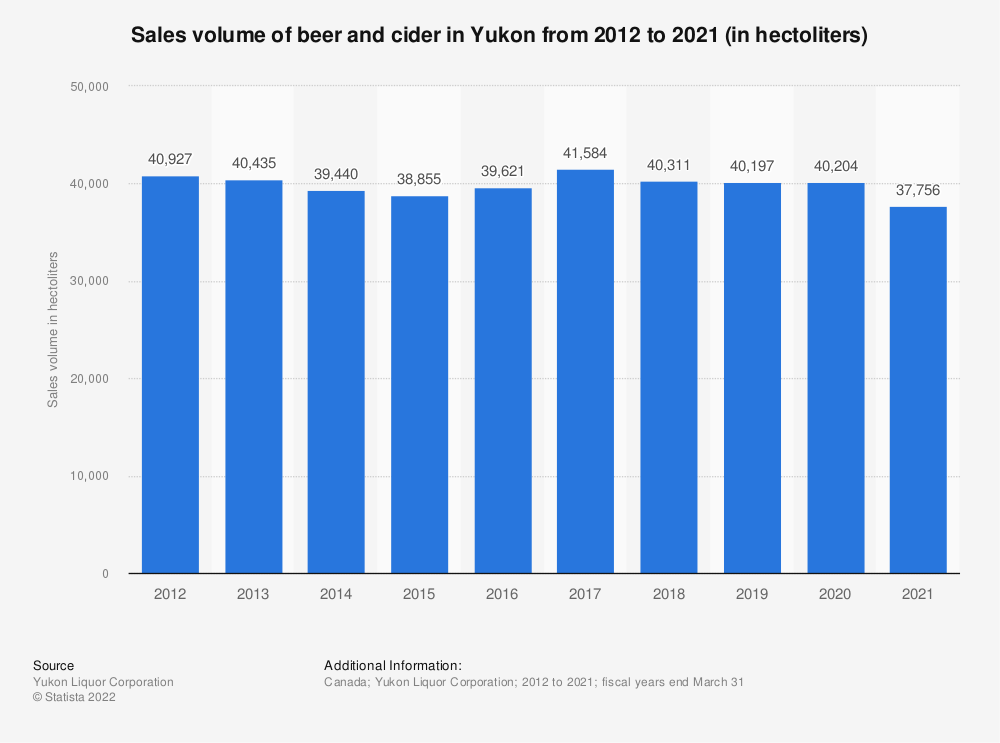 Statistic: Sales volume of beer and cider in Yukon from 2012 to 2019 (in hectoliters) | Statista
