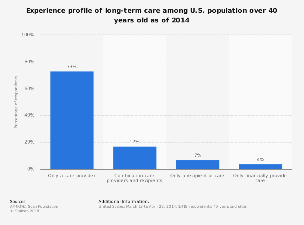 Statistic: Experience profile of long-term care among U.S. population over 40 years old as of 2014 | Statista