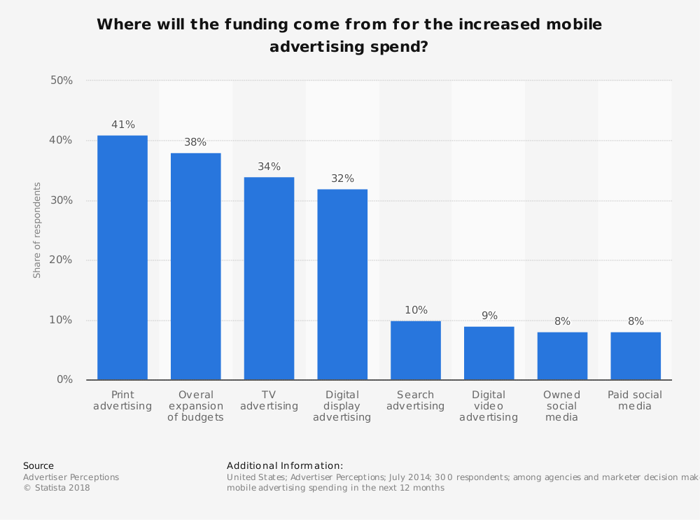 Statistic: Where will the funding come from for the increased mobile advertising spend? | Statista