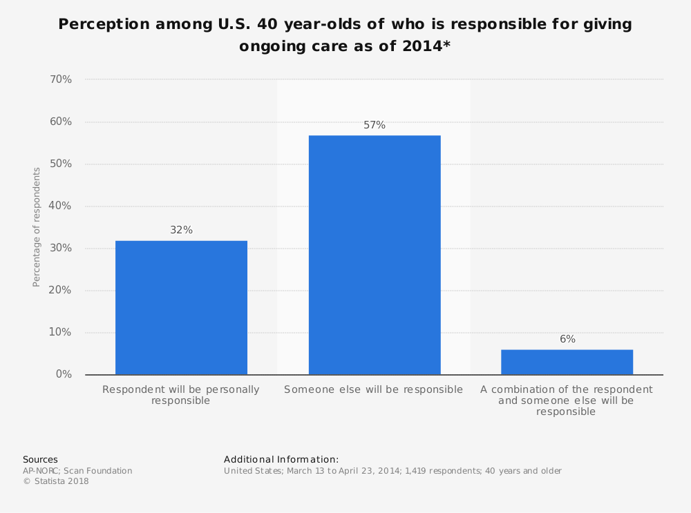 Statistic: Perception among U.S. 40 year-olds of who is responsible for giving ongoing care as of 2014* | Statista