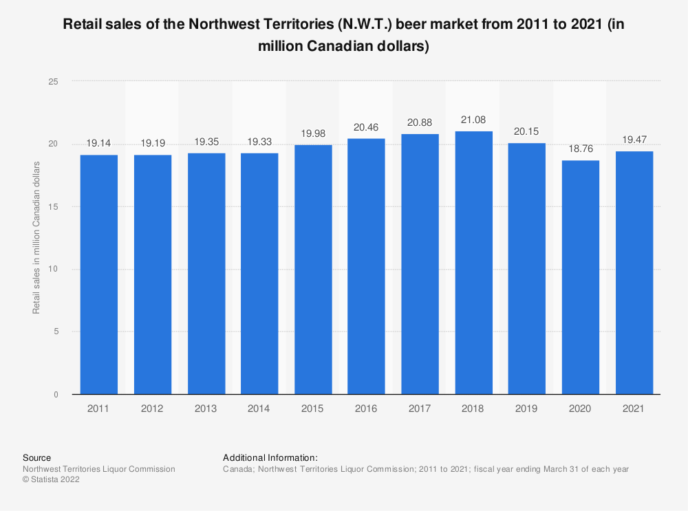 Statistic: Retail sales of the Northwest Territories (N.W.T.) beer market from 2011 to 2019 (in million Canadian dollars) | Statista