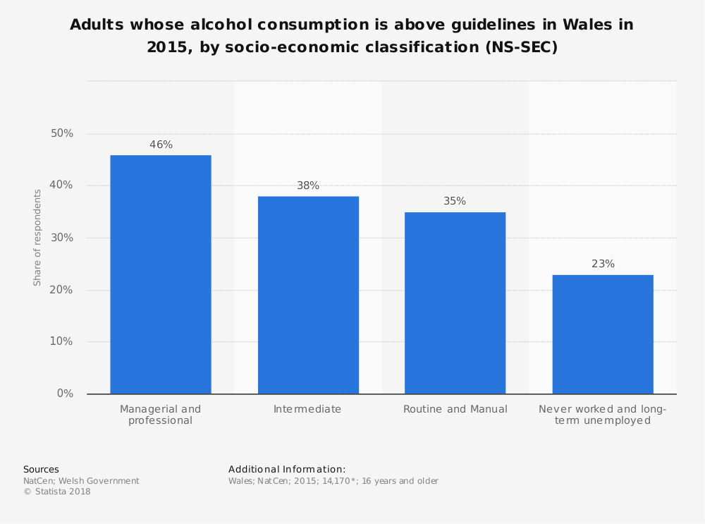 Statistic: Adults whose alcohol consumption is above guidelines in Wales in 2015, by socio-economic classification (NS-SEC) | Statista