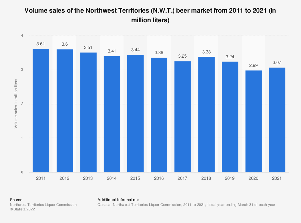 Statistic: Volume sales of the Northwest Territories (N.W.T.) beer market from 2011 to 2018 (in million liters) | Statista