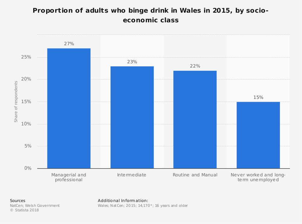 Statistic: Proportion of adults who binge drink in Wales in 2015, by socio-economic class   Statista