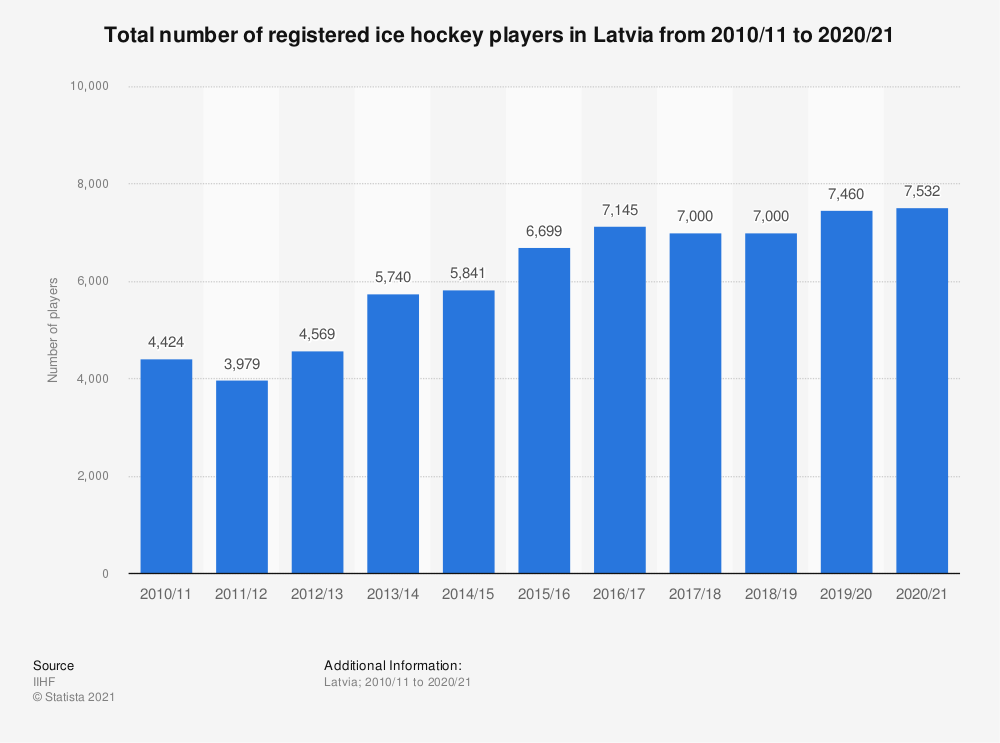 Statistic: Total number of registered ice hockey players in Latvia from 2010/11 to 2017/18 | Statista