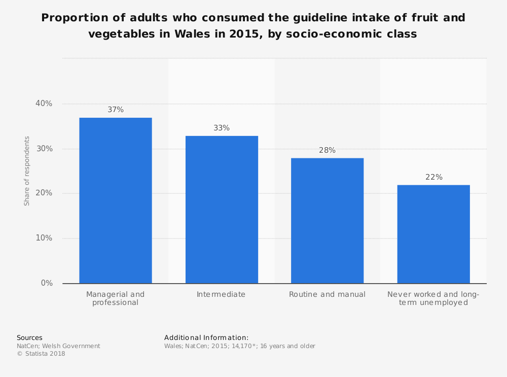 Statistic: Proportion of adults who consumed the guideline intake of fruit and vegetables in Wales in 2015, by socio-economic class | Statista