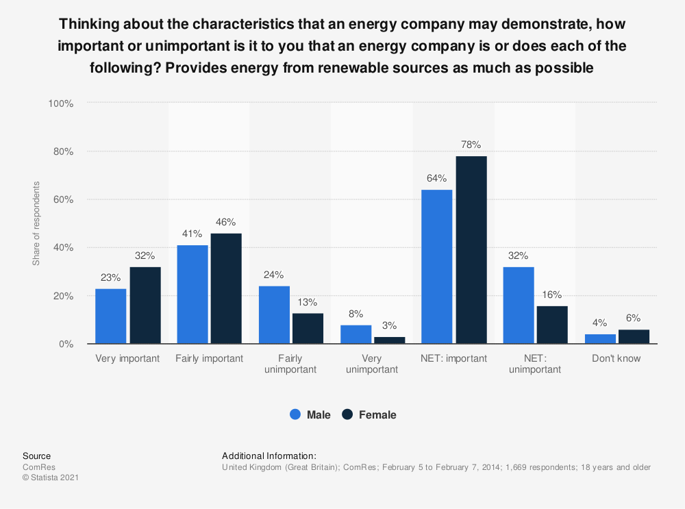 Statistic: Thinking about the characteristics that an energy company may demonstrate, how important or unimportant is it to you that an energy company is or does each of the following? Provides energy from renewable sources as much as possible | Statista