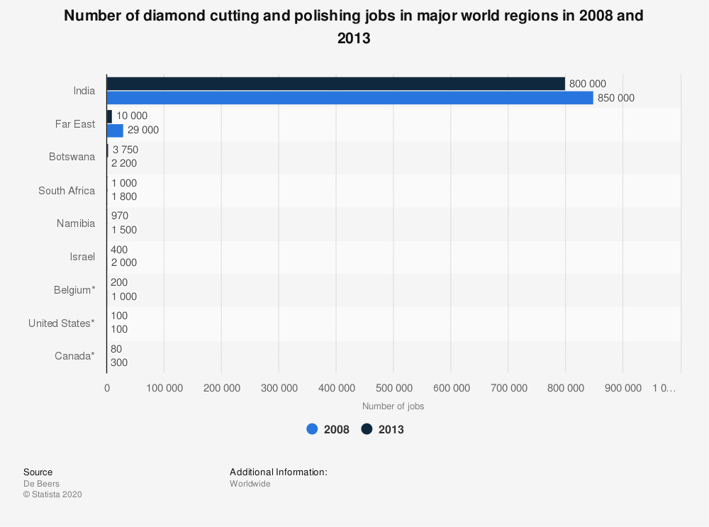Statistic: Number of diamond cutting and polishing jobs in major world regions in 2008 and 2013 | Statista