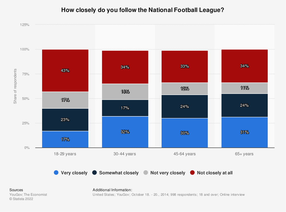 Statistic: How closely do you follow the National Football League? | Statista