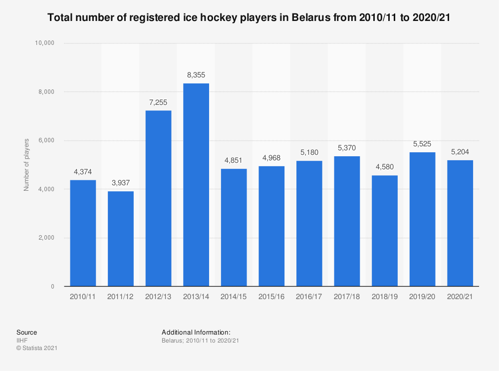 Statistic: Total number of registered ice hockey players in Belarus from 2010/11 to 2018/19 | Statista