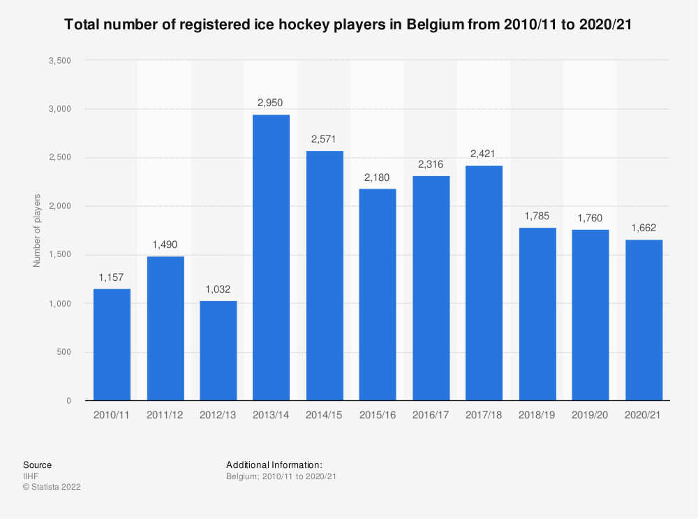Statistic: Total number of registered ice hockey players in Belgium from 2010/11 to 2018/19 | Statista