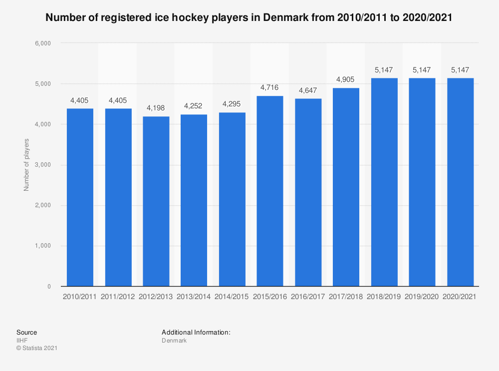 Statistic: Total number of registered ice hockey players in Denmark from 2010/11 to 2018/19 | Statista