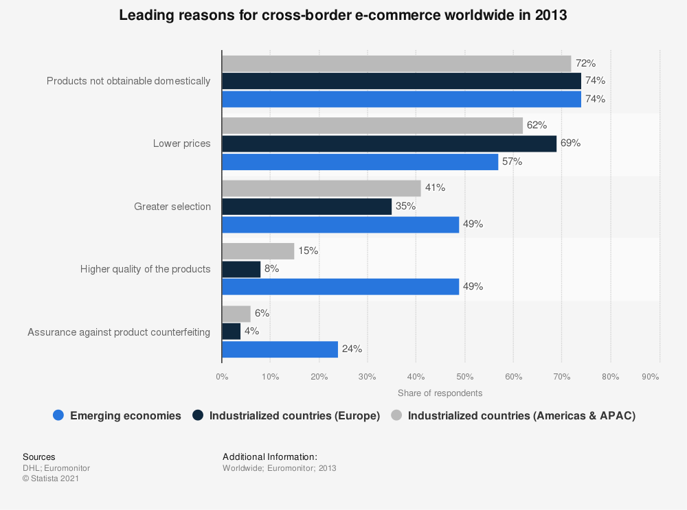 Statistic: Leading reasons for cross-border e-commerce worldwide in 2013 | Statista