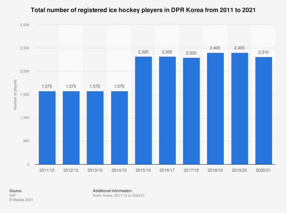 Statistic: Total number of registered ice hockey players in DPR Korea from 2010/11 to 2017/18 | Statista