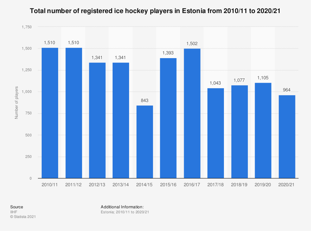 Statistic: Total number of registered ice hockey players in Estonia from 2010/11 to 2018/19 | Statista