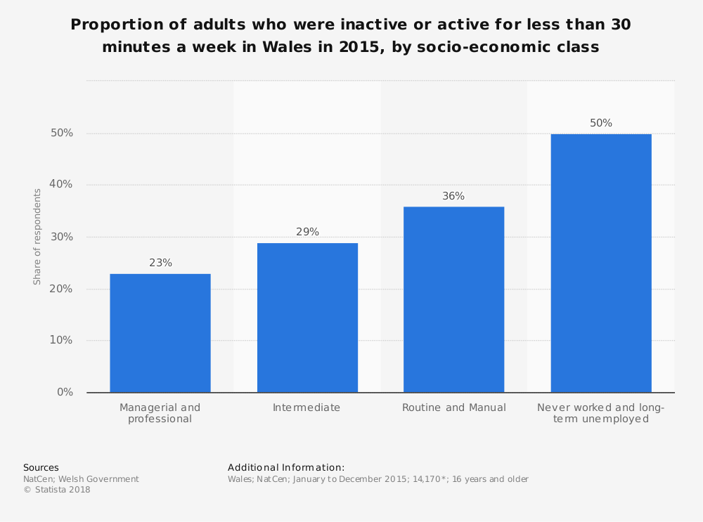 Statistic: Proportion of adults who were inactive or active for less than 30 minutes a week in Wales in 2015, by socio-economic class | Statista