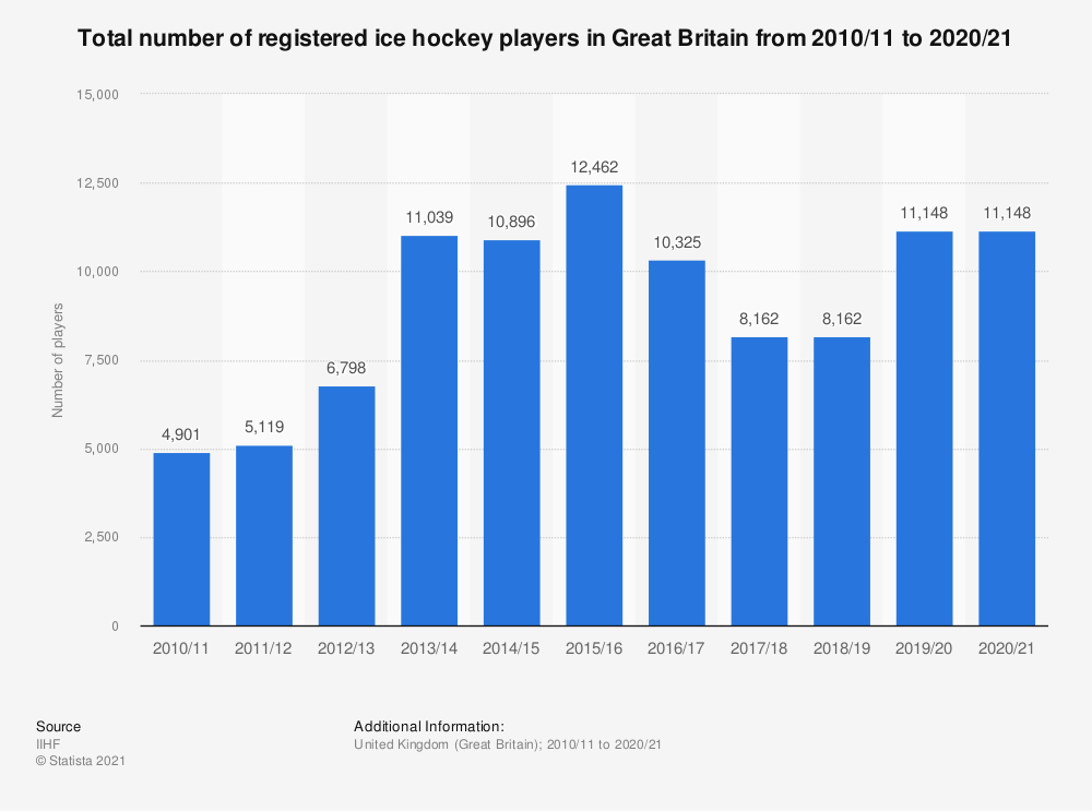 Statistic: Total number of registered ice hockey players in Great Britain from 2010/11 to 2017/18 | Statista