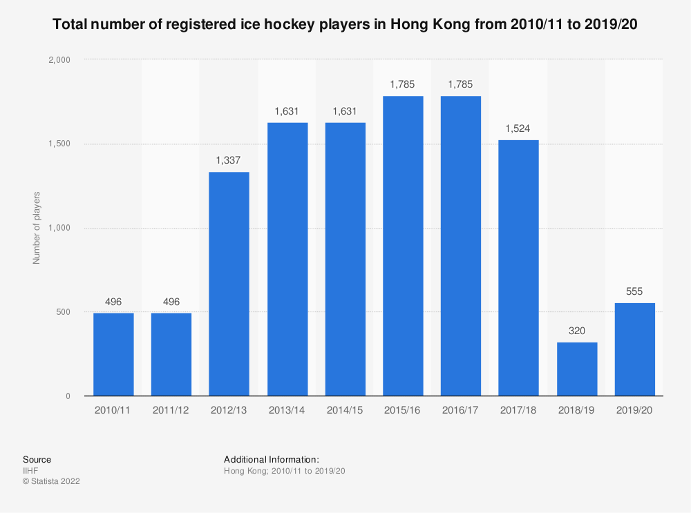 Statistic: Total number of registered ice hockey players in Hong Kong from 2010/11 to 2017/18 | Statista
