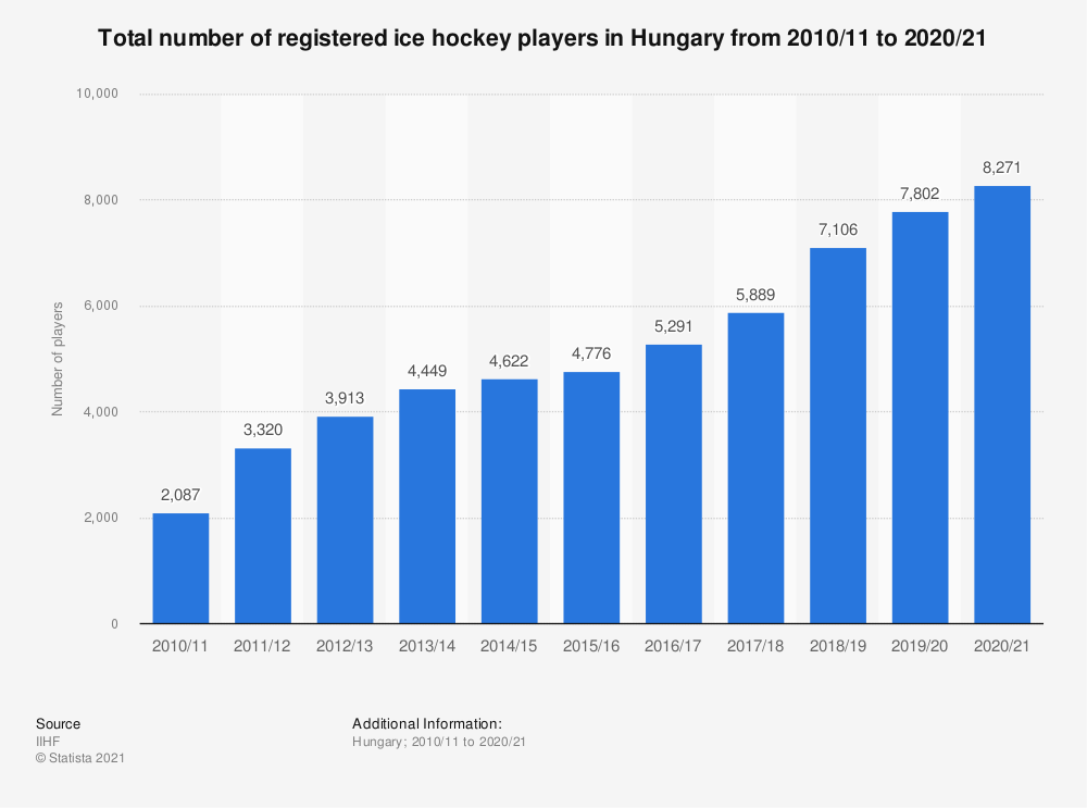 Statistic: Total number of registered ice hockey players in Hungary from 2010/11 to 2018/19 | Statista