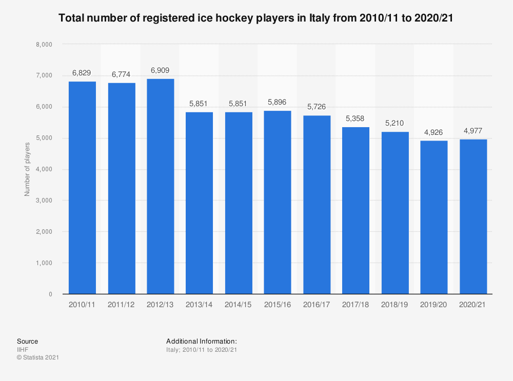 Statistic: Total number of registered ice hockey players in Italy from 2010/11 to 2017/18 | Statista