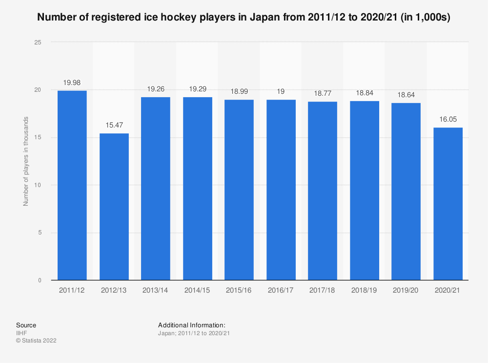 Statistic: Total number of registered ice hockey players in Japan from 2010/11 to 2018/19 | Statista