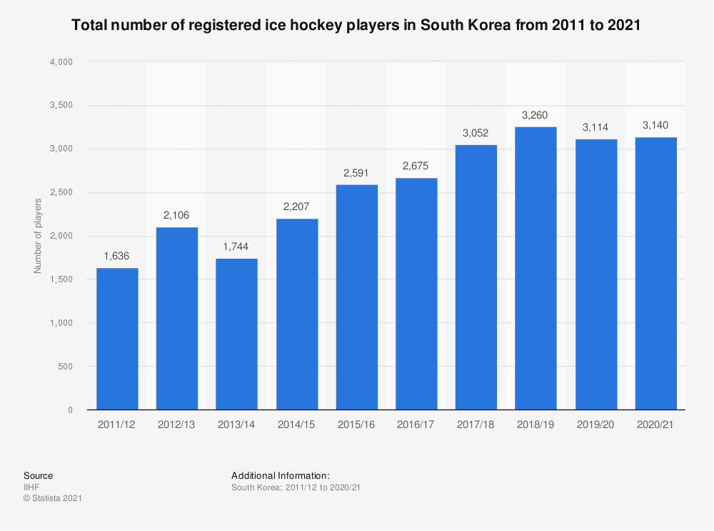Statistic: Total number of registered ice hockey players in South Korea from 2010/11 to 2017/18 | Statista
