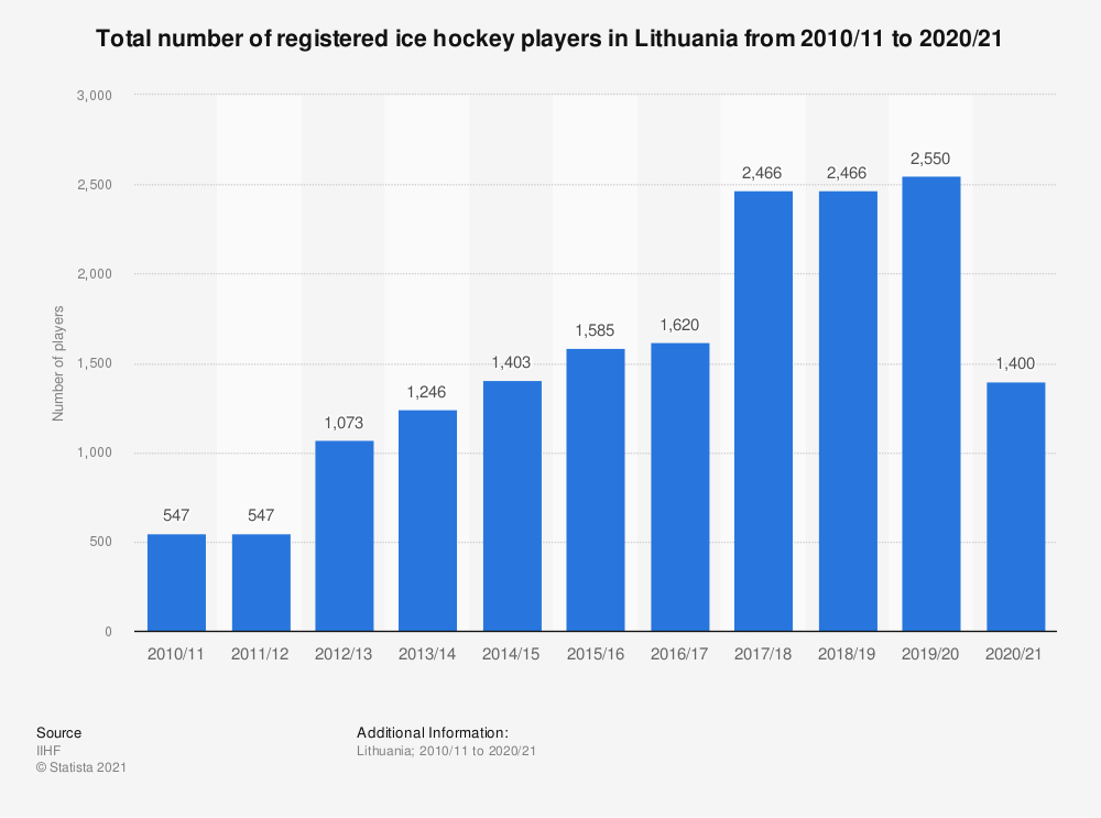 Statistic: Total number of registered ice hockey players in Lithuania from 2010/11 to 2017/18 | Statista