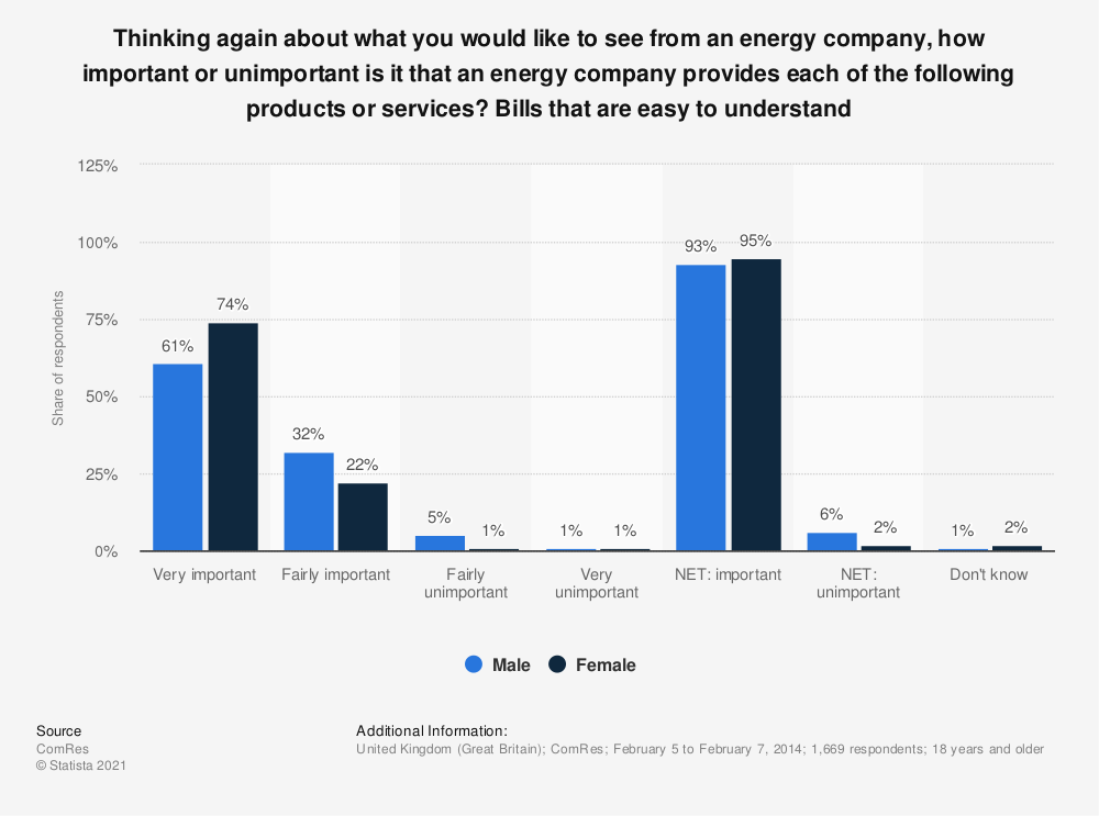 Statistic: Thinking again about what you would like to see from an energy company, how important or unimportant is it that an energy company provides each of the following products or services? Bills that are easy to understand | Statista