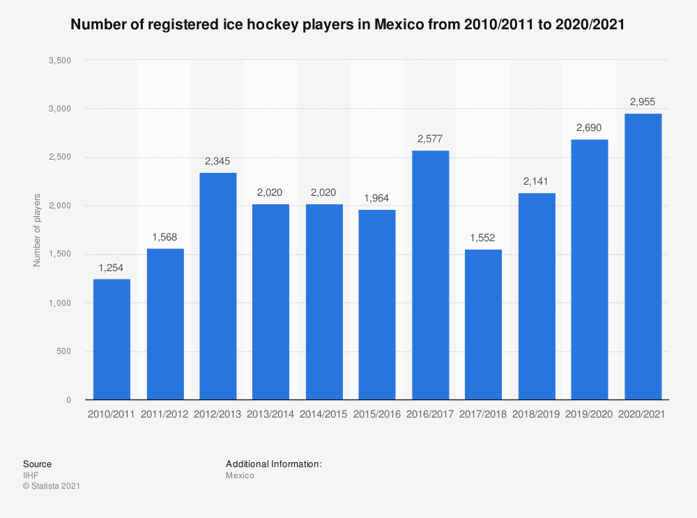 Statistic: Total number of registered ice hockey players in Mexico from 2010/11 to 2017/18 | Statista