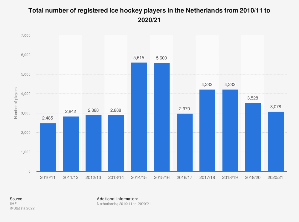 Statistic: Total number of registered ice hockey players in the Netherlands from 2010/11 to 2018/19 | Statista