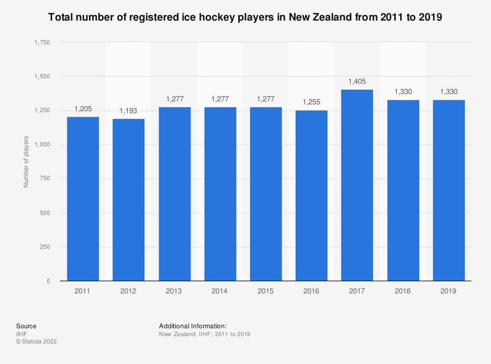 Statistic: Total number of registered ice hockey players in New Zealand from 2011 to 2019   Statista