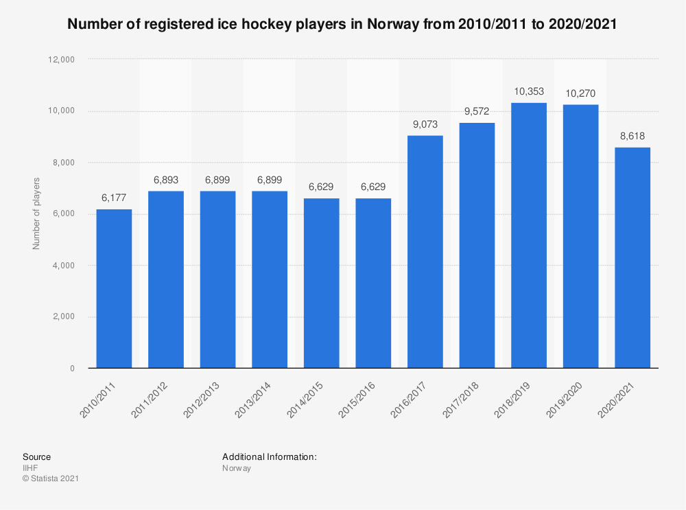 Statistic: Total number of registered ice hockey players in Norway from 2010/11 to 2018/19 | Statista