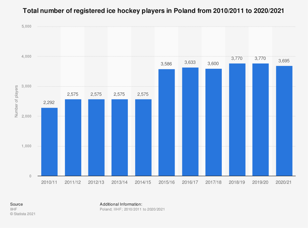 Statistic: Total number of registered ice hockey players in Poland from 2010/11 to 2017/18 | Statista