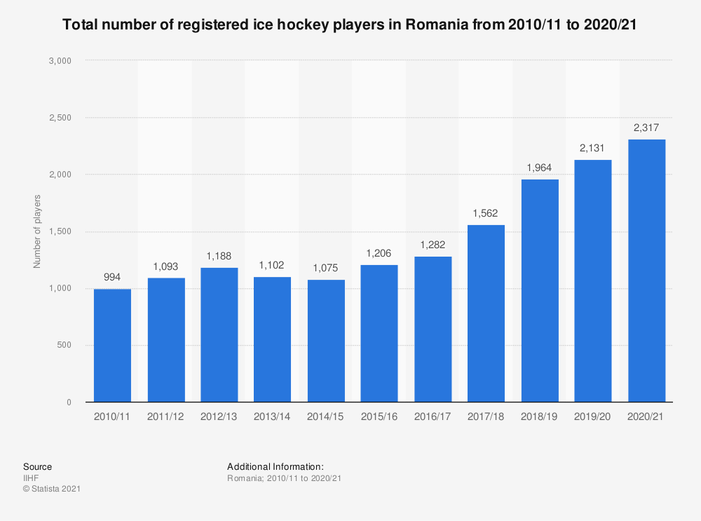 Statistic: Total number of registered ice hockey players in Romania from 2010/11 to 2018/19 | Statista