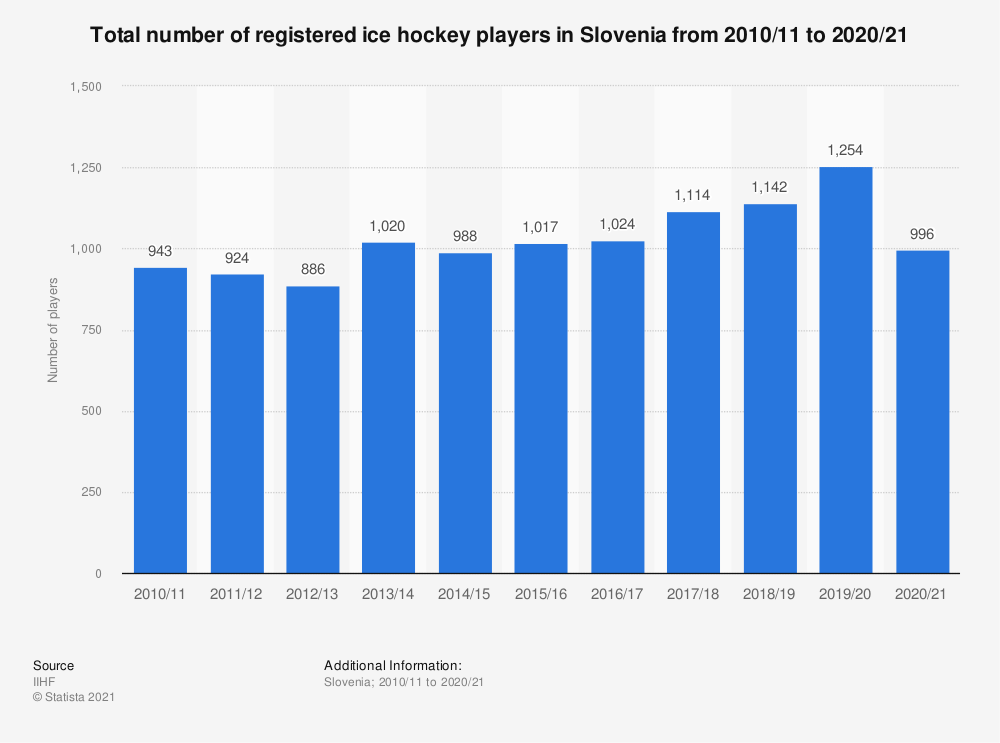 Statistic: Total number of registered ice hockey players in Slovenia from 2010/11 to 2017/18 | Statista
